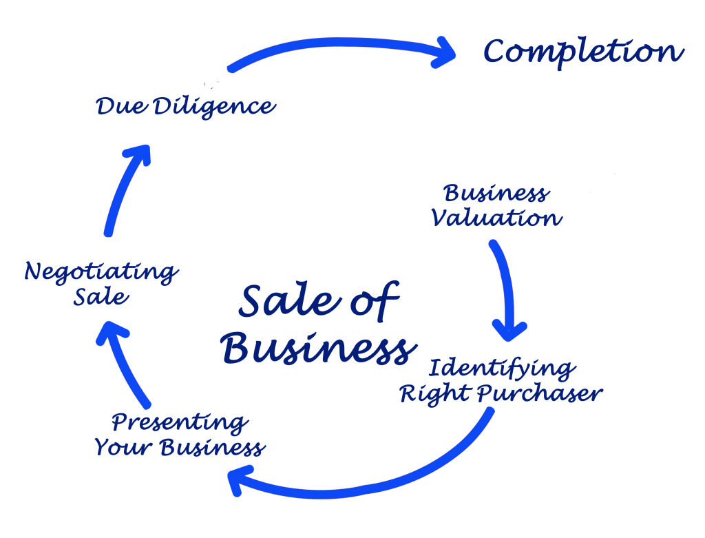 business valuation - sale of business process